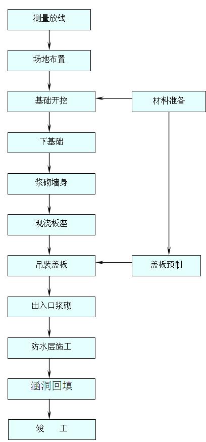 盖板涵的施工工艺流程图(预制吊装)