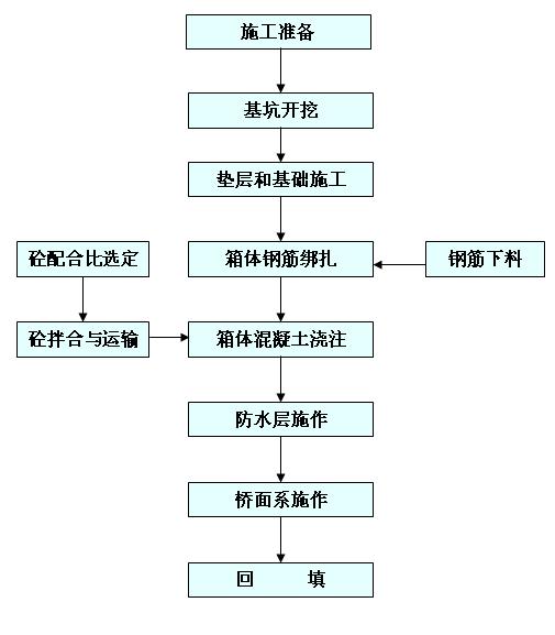 框架桥的施工工艺流程图