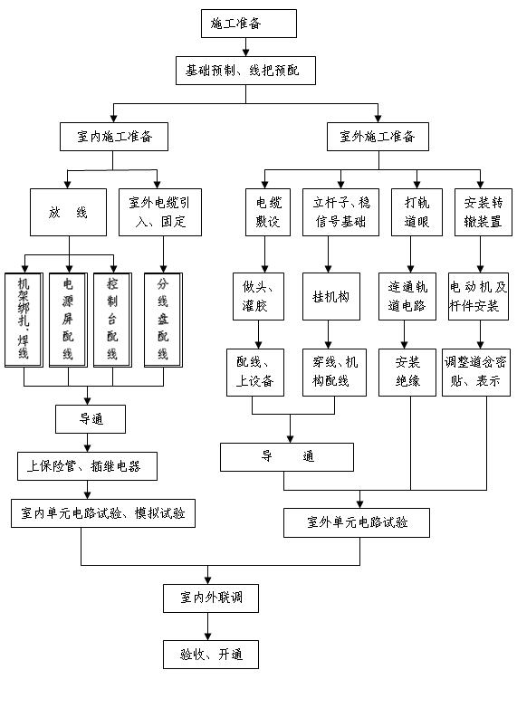 信号工程的施工工艺流程图