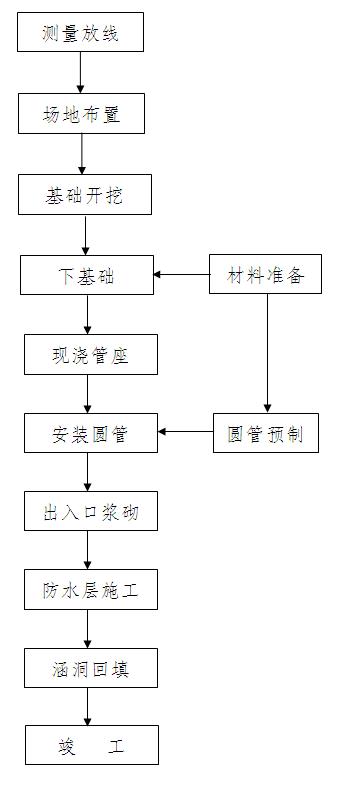 圆管涵的施工工艺流程图