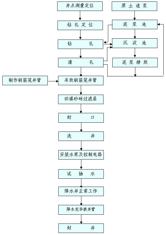 管井降水施工的工艺流程图