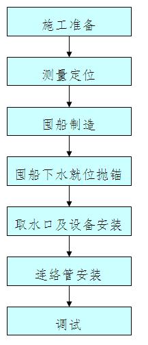 护坡施工的工艺流程图