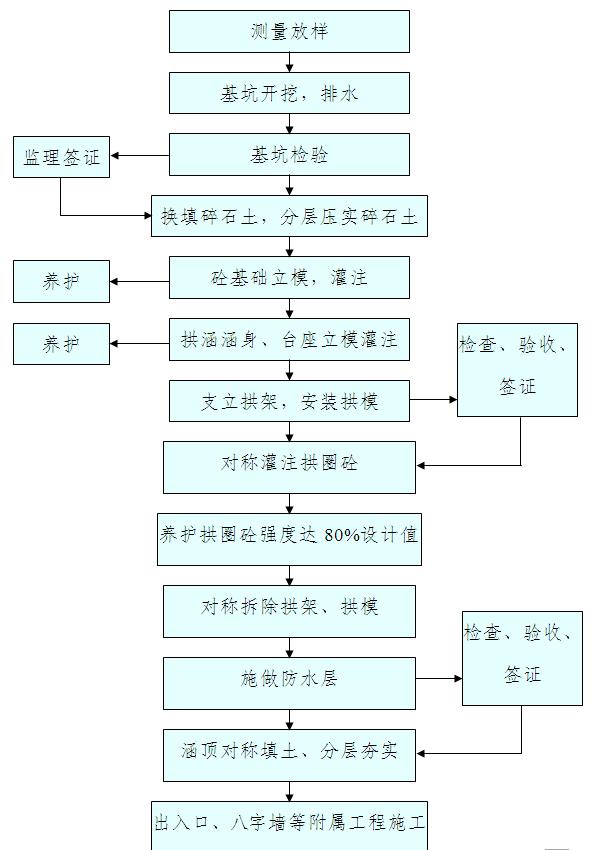 钢筋混凝土拱涵施工工艺流程图