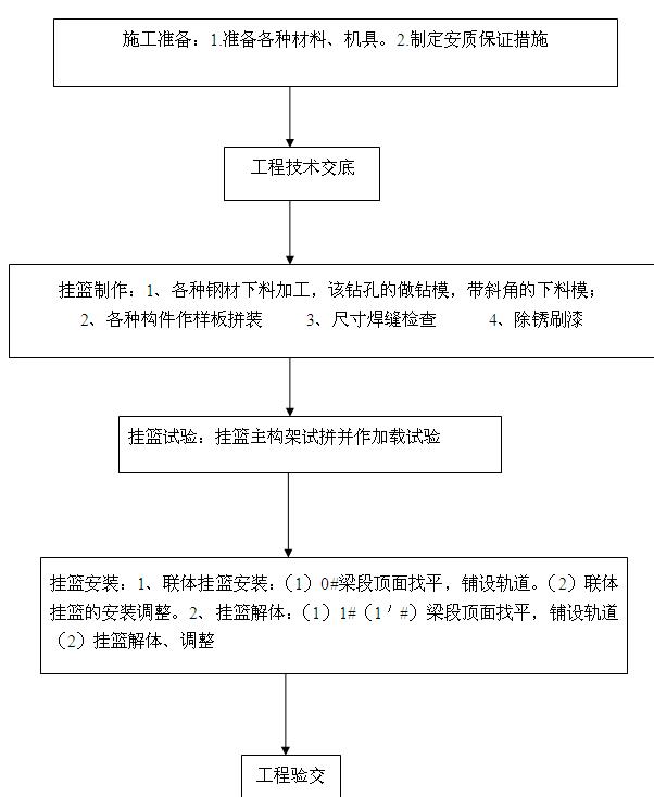 三角形挂篮的施工工艺流程图