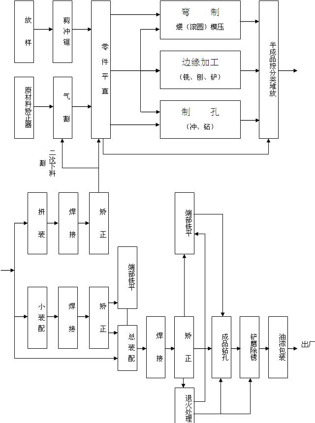 钢结构制作主要工艺流程