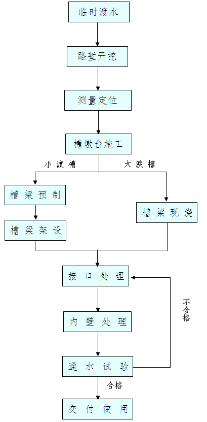 渡槽的施工工艺流程图