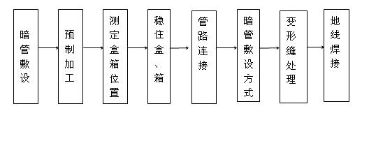 电气暗配管工艺流程图