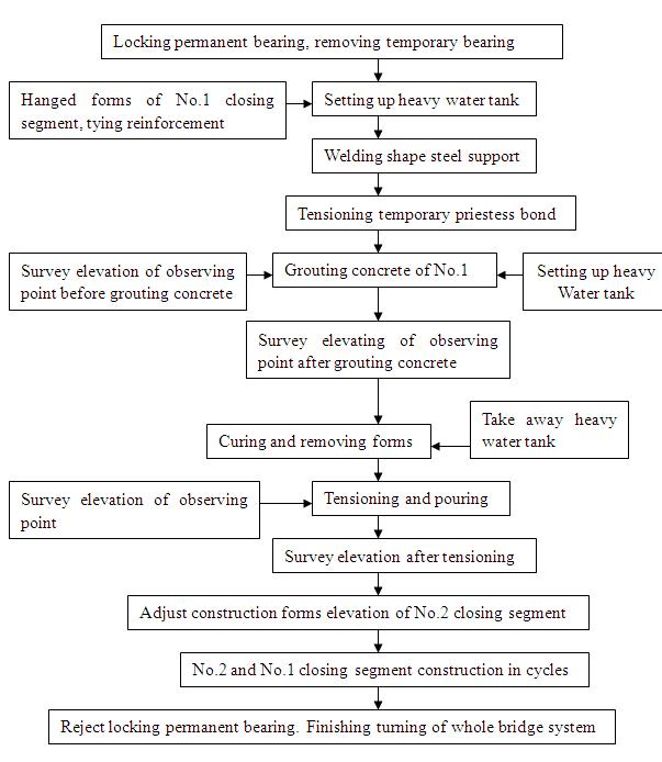 合拢与体系转换工艺流程图(英文版)