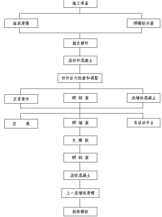 滑模的施工工艺流程图