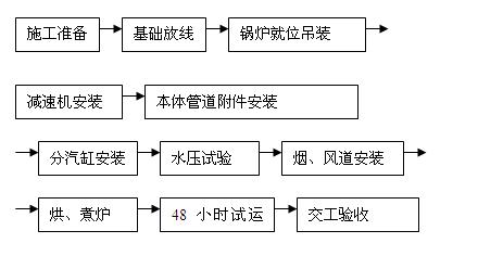 施工组织设计方案