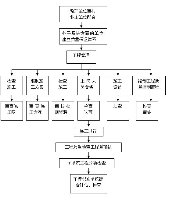 施工管理流程图