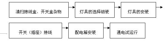 电气照明器具及配电箱安装施工工艺框图