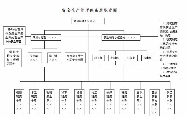 施工项目成本管理_安全生产管理体系职责图_建设工程教育网