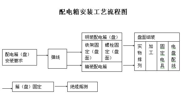配电箱安装工艺流程图