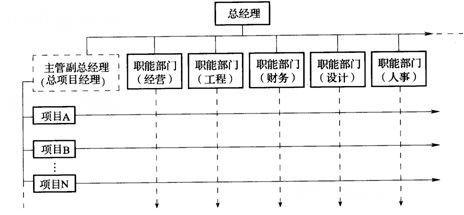 横向组织结构图模板
