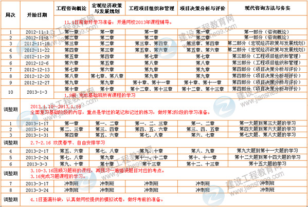师考试学习计划表