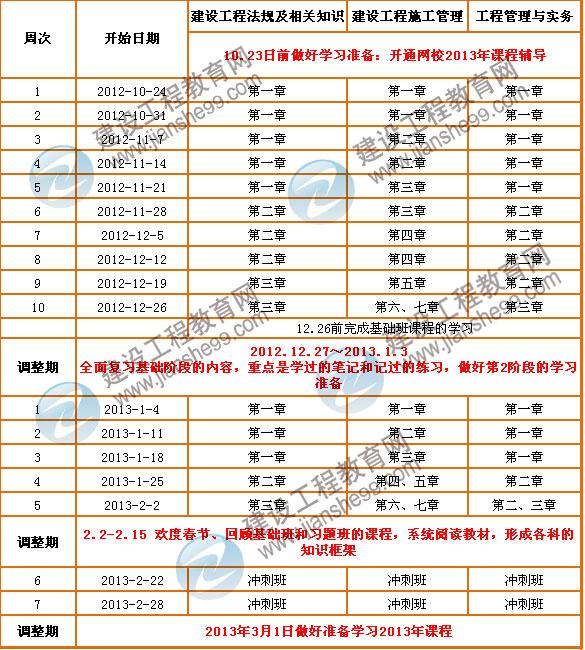 2013年二级建造师考试预学习计划表