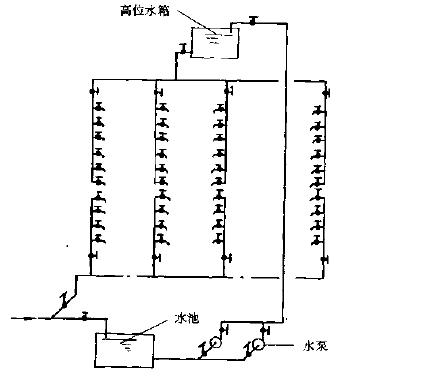 加压水泵,高位水箱及其自动控制系统组成的供水系统