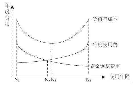 近代经济结构曲线