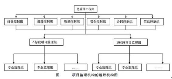 项目监理机构的组织结构图