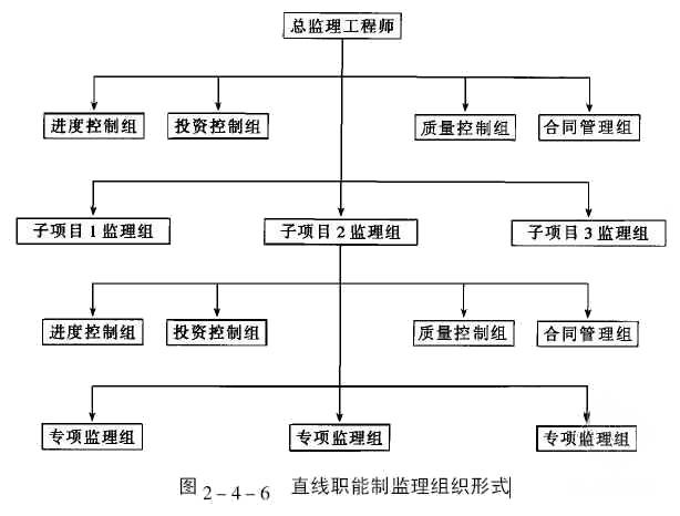 直线职能制监理组织形式_建设工程教育网