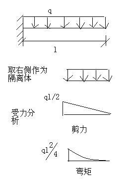 一级建造师管理与实务复习要点:悬臂梁弯矩与剪力