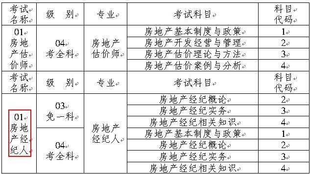 重庆人事考试网公布2014房地产经纪人报名:7