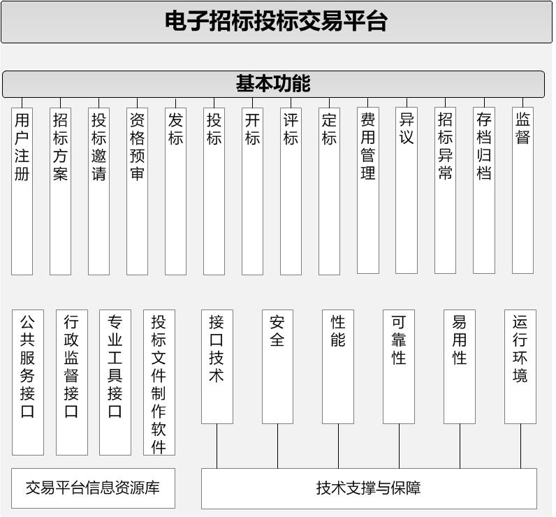 2014年招标师考试新增内容:交易平台结构