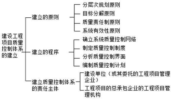 (1)静态界面:根据法律法规、合同条件、组织内部职能分工来确定。 (2)动态界面:主要是指项目实施过程中设计单位之间、施工单位之间、设计与施工单位之间的衔接配合关系及其责任划分,必须通过分析研究,确定管理原则与协调方式。