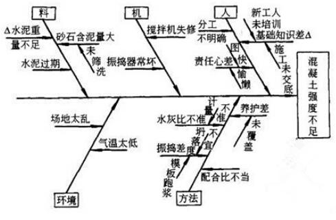 因果分析图法的基本原理