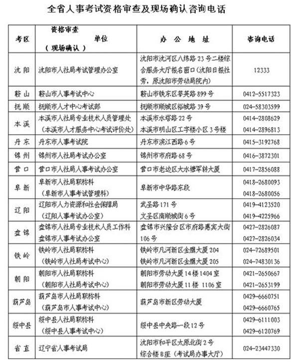 公布2015年安全工程师执业资格考试报名通知