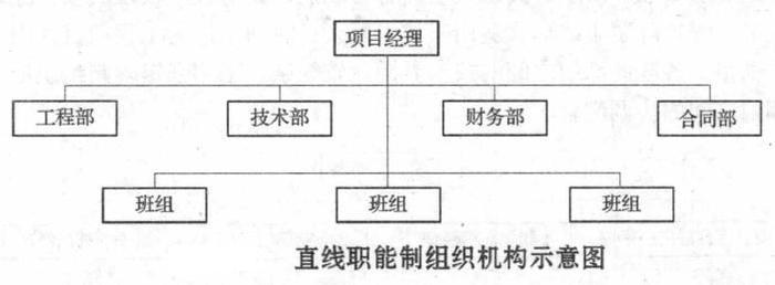 工程项目管理的组织机构形式_建设工程教育网