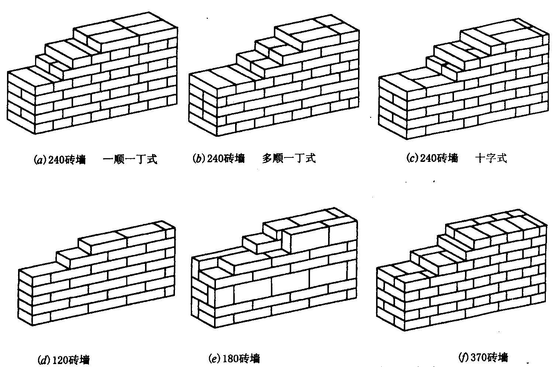 自己用砖砌的床设计图