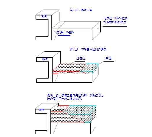 路基分层结构图