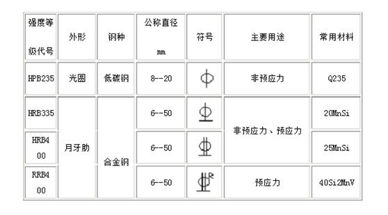 钢筋直径符�_热扎钢筋等级和直径符号是什么