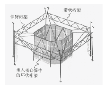 上海环球金融中心结构设计中伸臂桁架体系是什么