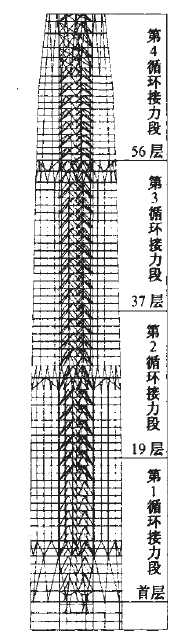 北京国贸三期主楼内控点竖向投测精度的影响因素及应对措施是什么