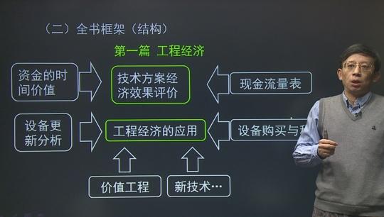 2019一建經濟齊錫晶_...造師(建設工程經濟) 主講:齊錫晶-建設工程經濟復習
