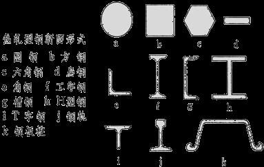 机电管理与实务::金属材料的类型及应用