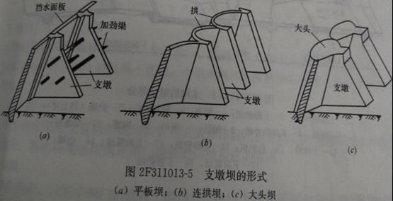 支墩坝的结构特点和类型