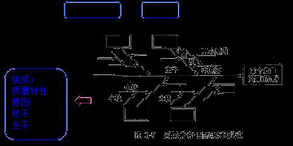 监理《质量控制》:因果分析法