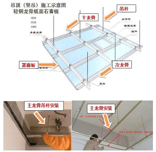 房屋建筑工程施工全过程管理(二)