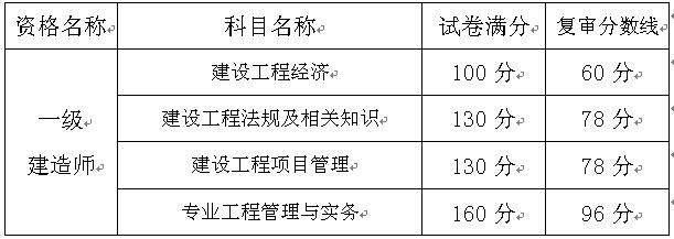重庆关于办理2016年度一级建造师资格考试资格复审的通知
