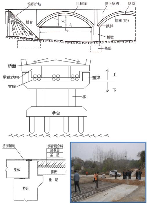 精讲0301,沥青路面分类 1.桥梁的组成 桥梁由上部结构、下部结构、支座系统和附属设施四个基本部分组成。 上部结构通常又称为桥跨结构;下部结构包括桥墩、桥台和基础; 附属设施包括:桥面系、伸缩缝、桥头搭板和锥形护坡; 桥面系包括:桥面铺装、排水防水系统、栏杆、灯光照明等。  2.
