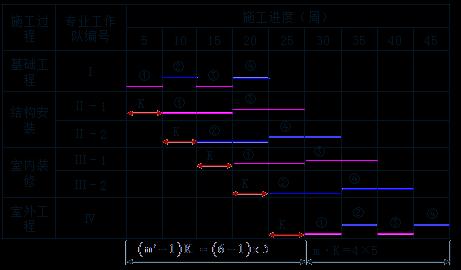 流水施工_贾世龙监理《进度控制》考点分析:成倍节拍流水施工