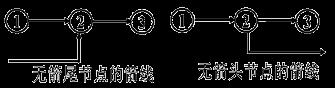 贾世龙监理《进度控制》知识点讲解:双代号网络图的绘制