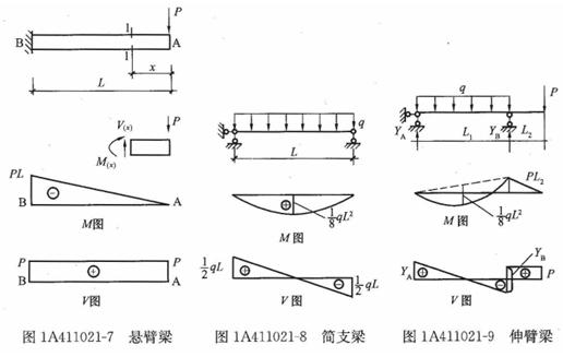一建《建筑工程》知识点解析:用截面法计算单跨静定梁