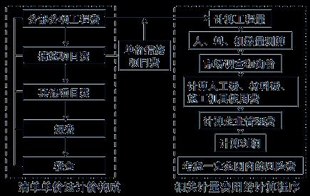 齐锡晶监理《投资控制》知识点解析:施工图预算的编制