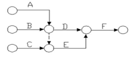 2018一建《项目办理》试题:双代号网络方案(10.12)