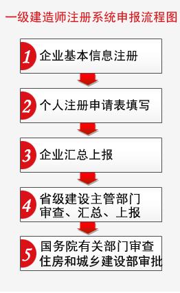一级建造师注册流程图 共5步
